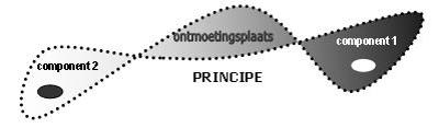 afbeelding principe
