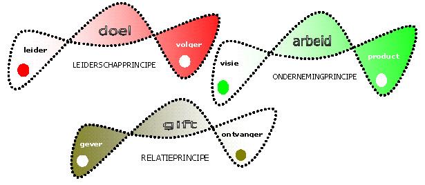 afbeelding voorbeelden volledige principes®