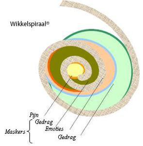 wikkelspiraal